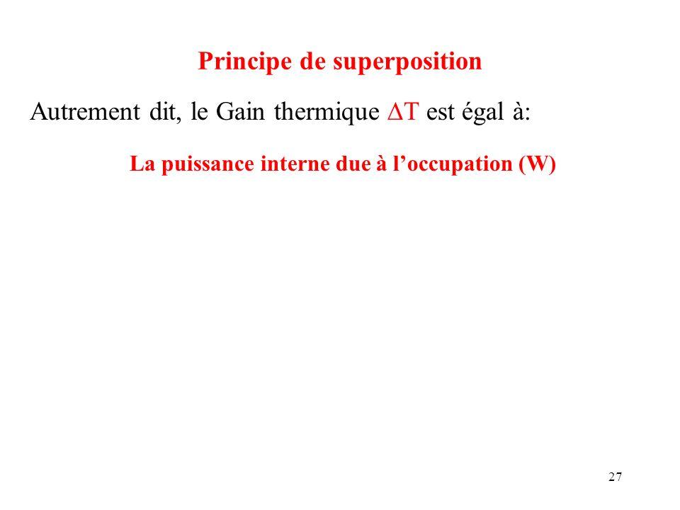 27 Principe de superposition Autrement dit, le Gain thermique T est égal à: La puissance interne due à loccupation (W)