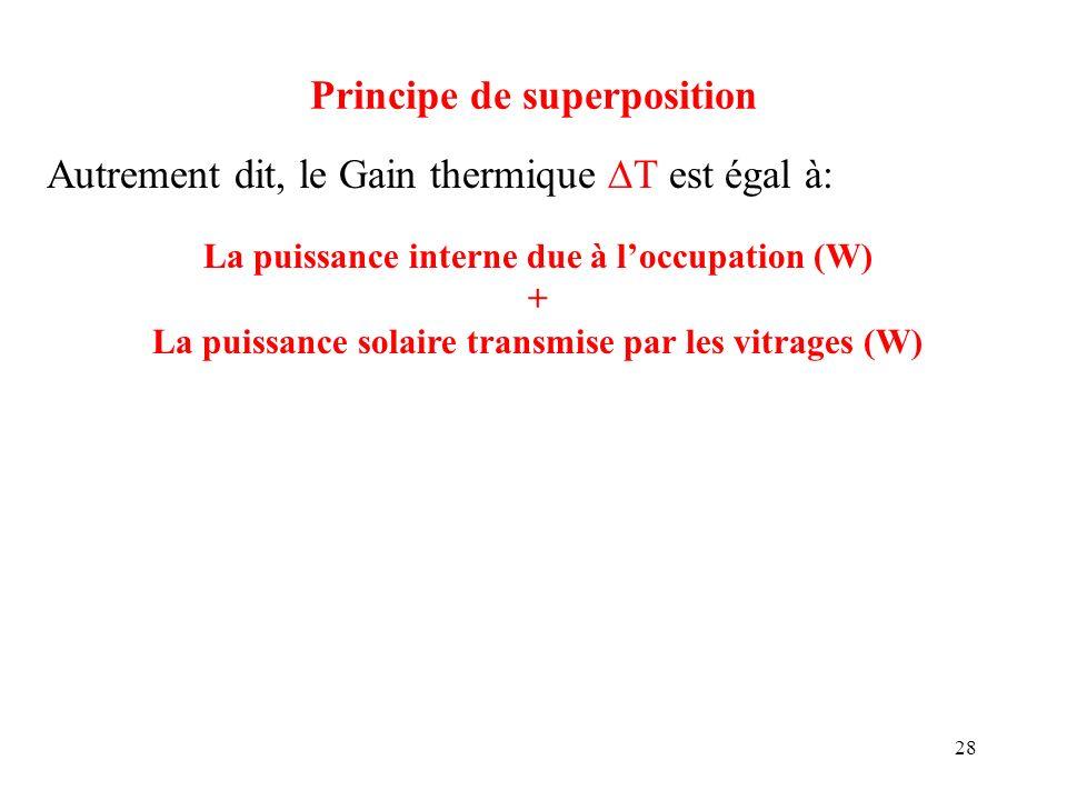 28 Principe de superposition Autrement dit, le Gain thermique T est égal à: La puissance interne due à loccupation (W) + La puissance solaire transmis