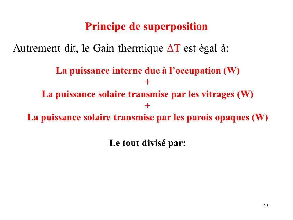 29 Principe de superposition Autrement dit, le Gain thermique T est égal à: La puissance interne due à loccupation (W) + La puissance solaire transmis