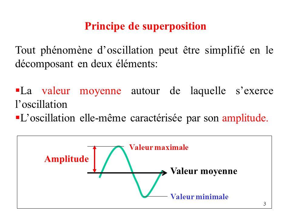 3 Tout phénomène doscillation peut être simplifié en le décomposant en deux éléments: La valeur moyenne autour de laquelle sexerce loscillation Loscil