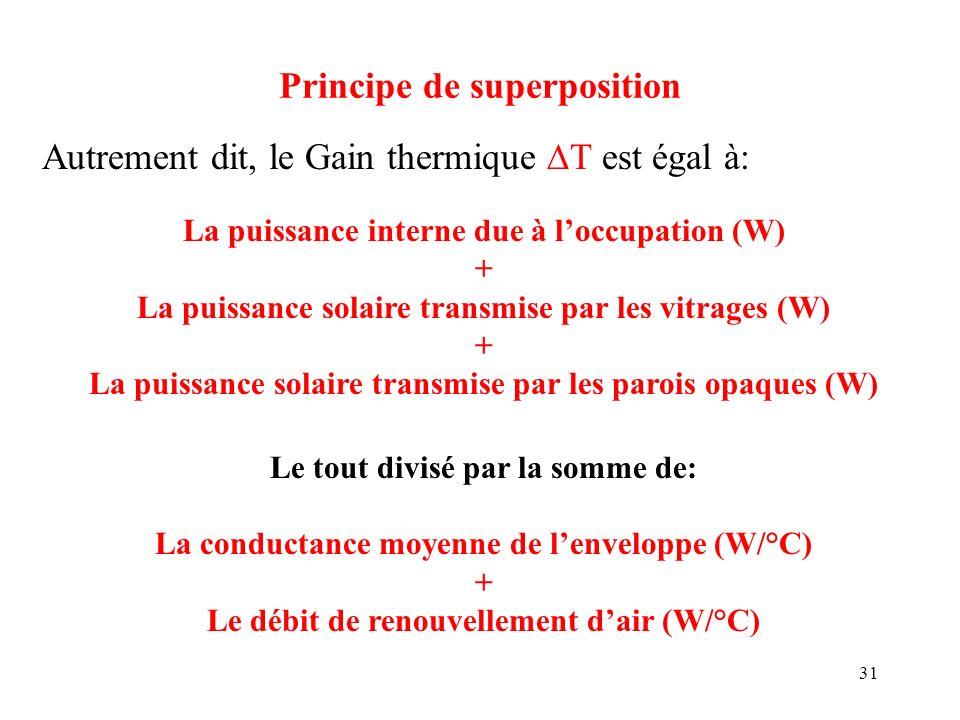 31 Principe de superposition Autrement dit, le Gain thermique T est égal à: La puissance interne due à loccupation (W) + La puissance solaire transmis