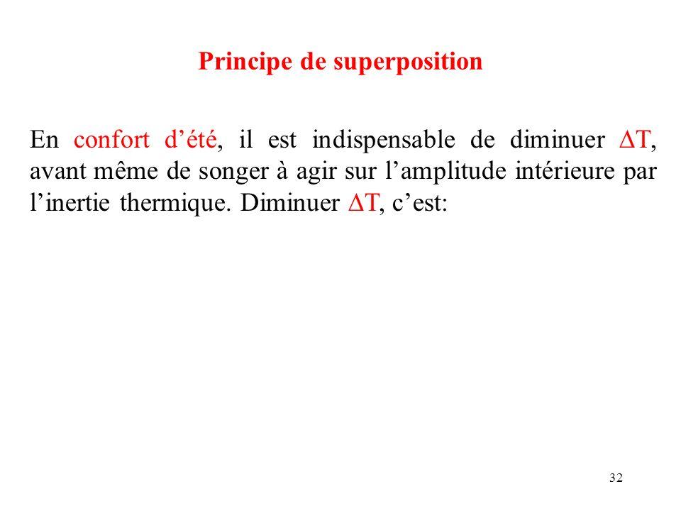 32 Principe de superposition En confort dété, il est indispensable de diminuer T, avant même de songer à agir sur lamplitude intérieure par linertie t