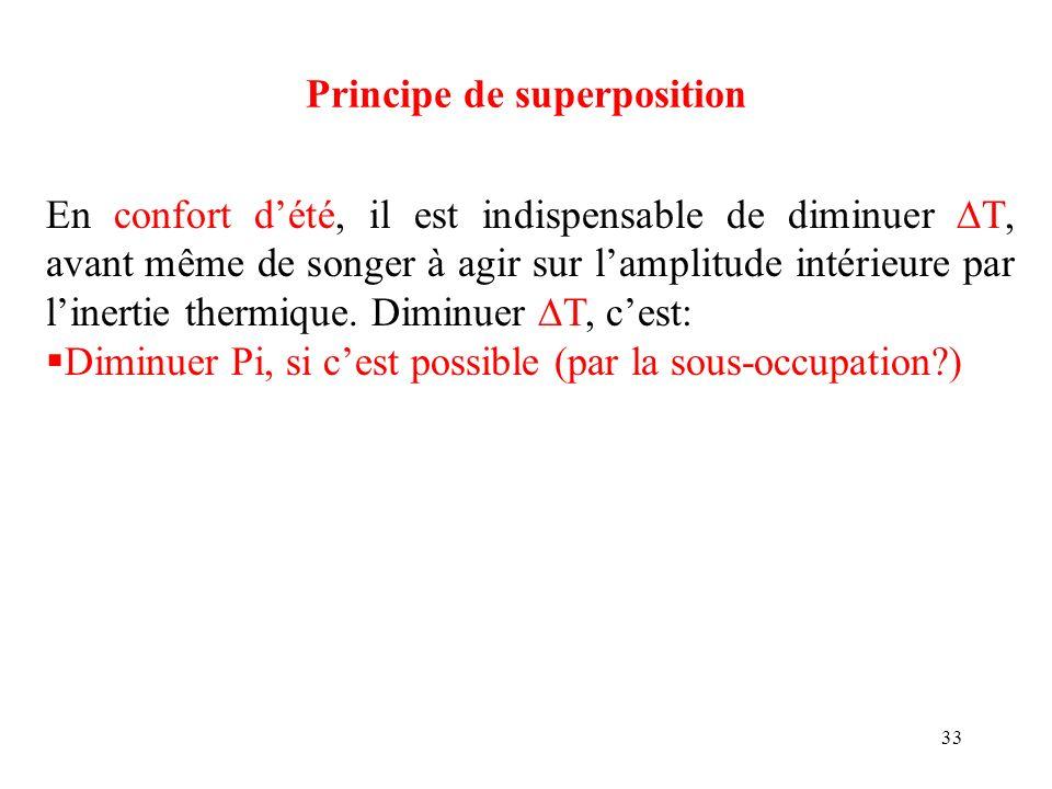 33 Principe de superposition En confort dété, il est indispensable de diminuer T, avant même de songer à agir sur lamplitude intérieure par linertie t