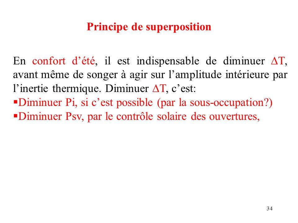 34 Principe de superposition En confort dété, il est indispensable de diminuer T, avant même de songer à agir sur lamplitude intérieure par linertie t