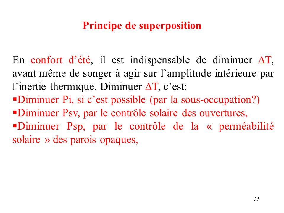 35 Principe de superposition En confort dété, il est indispensable de diminuer T, avant même de songer à agir sur lamplitude intérieure par linertie t