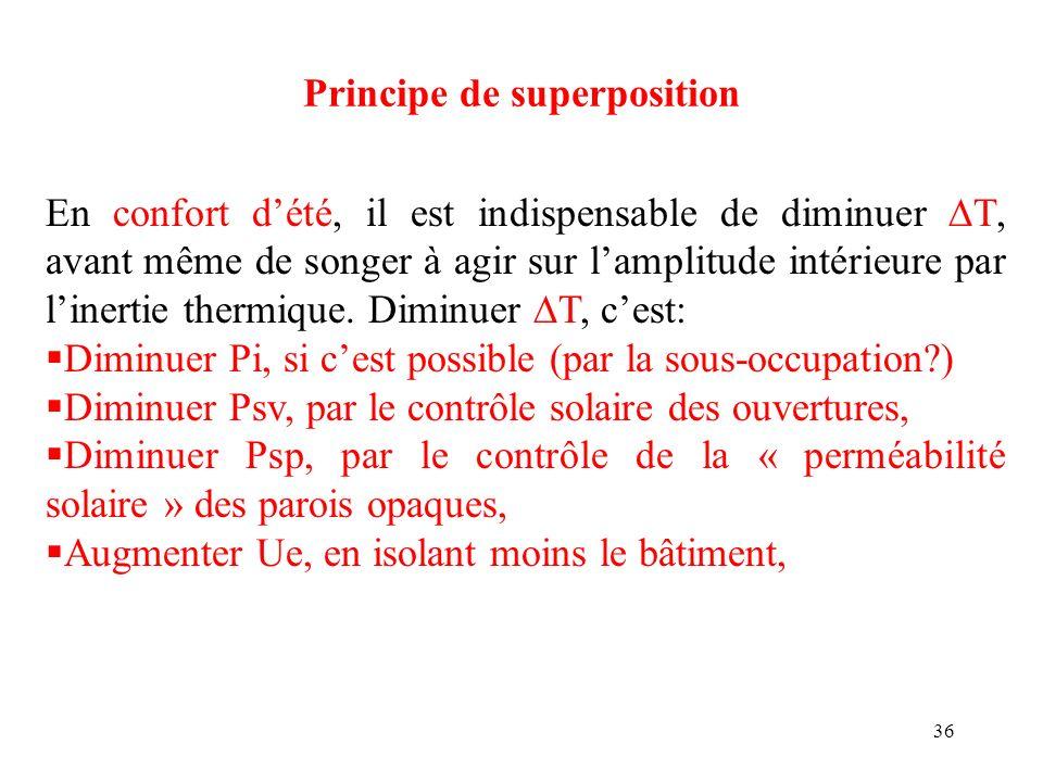 36 Principe de superposition En confort dété, il est indispensable de diminuer T, avant même de songer à agir sur lamplitude intérieure par linertie t