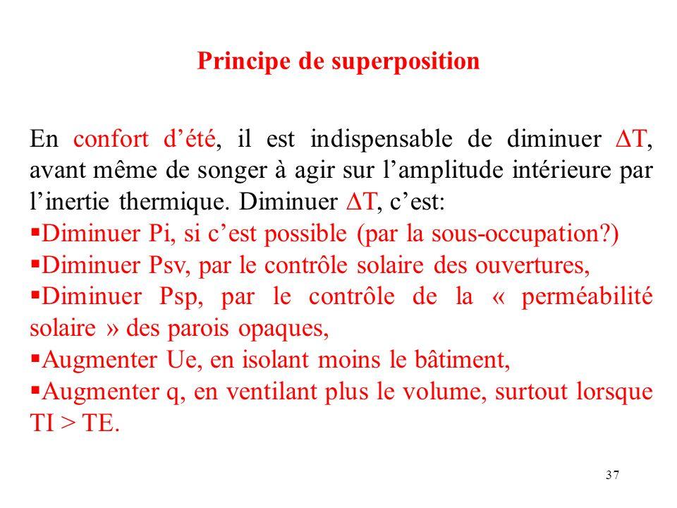 37 Principe de superposition En confort dété, il est indispensable de diminuer T, avant même de songer à agir sur lamplitude intérieure par linertie t