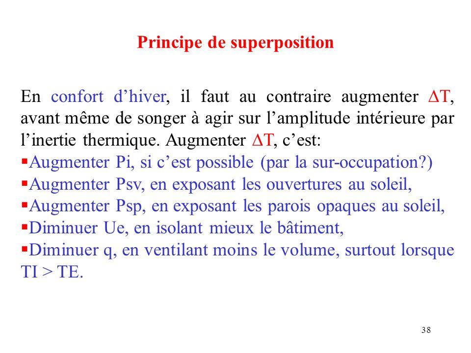 38 Principe de superposition En confort dhiver, il faut au contraire augmenter T, avant même de songer à agir sur lamplitude intérieure par linertie t