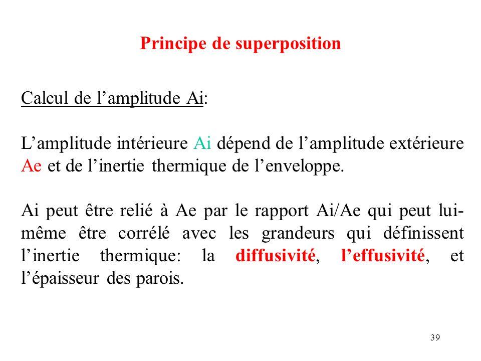 39 Principe de superposition Calcul de lamplitude Ai: Lamplitude intérieure Ai dépend de lamplitude extérieure Ae et de linertie thermique de lenvelop