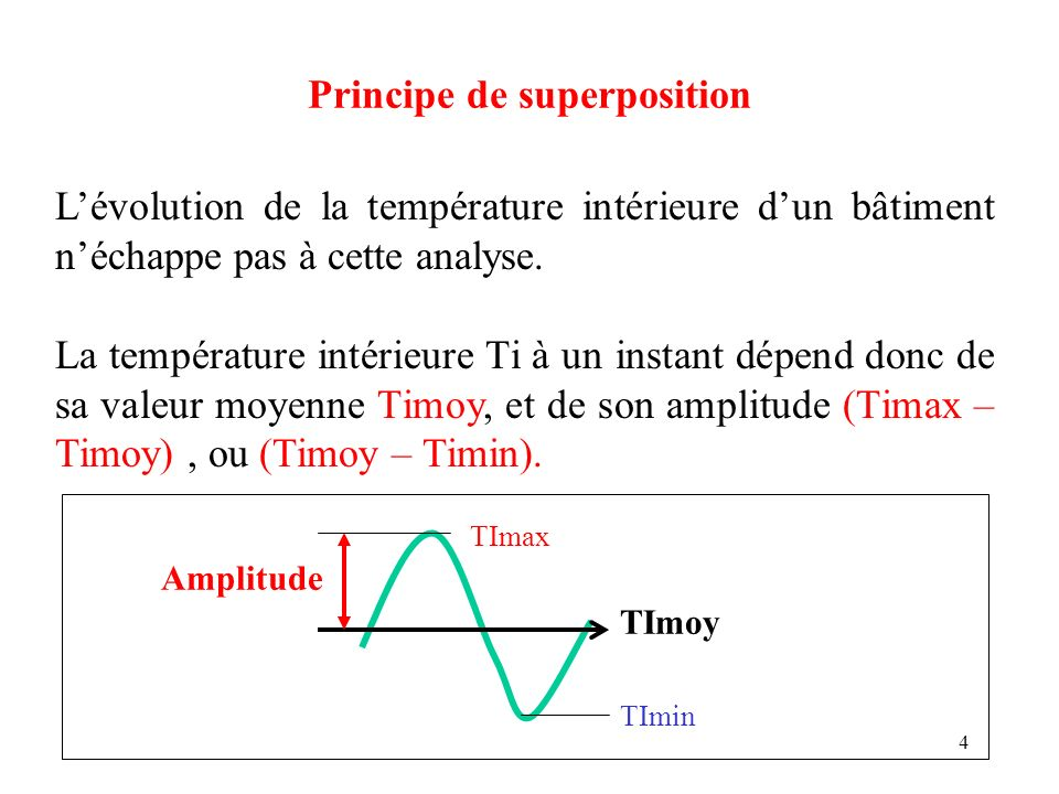 25 Principe de superposition Le Gain thermique est finalement égal à: T = (Pi + Psv + Psp)/(Ue + 0,34q) Pi, = puissance interne due à loccupation (W), Psv, = puissance solaire transmise par les vitrages (W), Psp, = puissance solaire transmise par les parois opaques (W) Ue, = conductance moyenne de lenveloppe (W/°C) Aq, = débit de renouvellement dair (A = 0,34) (W/°C)