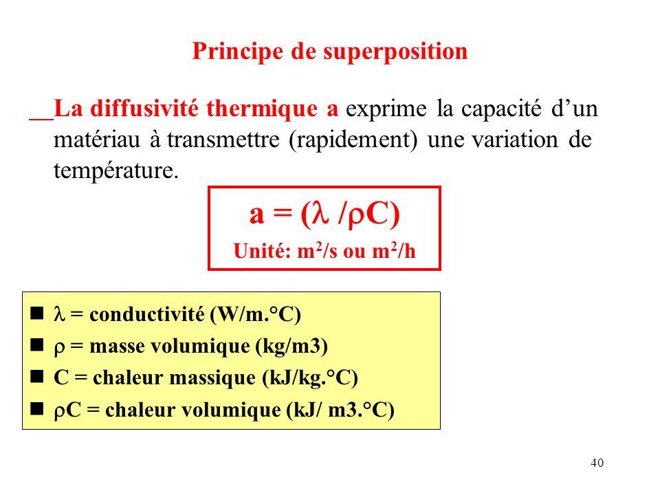 40 La diffusivité thermique a exprime la capacité dun matériau à transmettre (rapidement) une variation de température. a = ( / C) Unité: m 2 /s ou m
