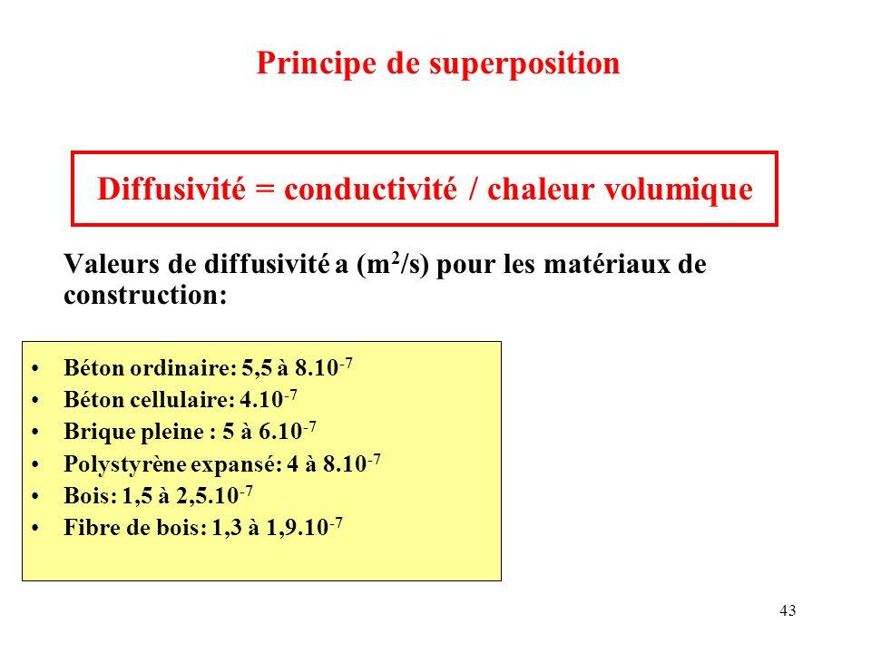 43 Diffusivité = conductivité / chaleur volumique Valeurs de diffusivité a (m 2 /s) pour les matériaux de construction: Béton ordinaire: 5,5 à 8.10 -7