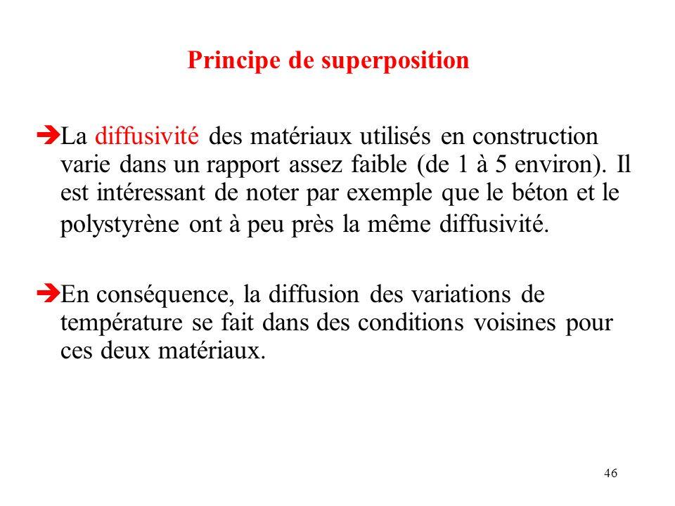 46 èLa diffusivité des matériaux utilisés en construction varie dans un rapport assez faible (de 1 à 5 environ). Il est intéressant de noter par exemp