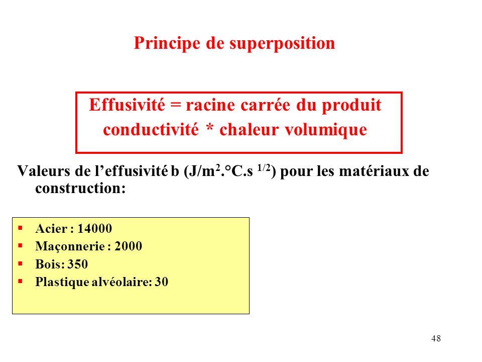 48 Effusivité = racine carrée du produit conductivité * chaleur volumique Valeurs de leffusivité b (J/m 2.°C.s 1/2 ) pour les matériaux de constructio