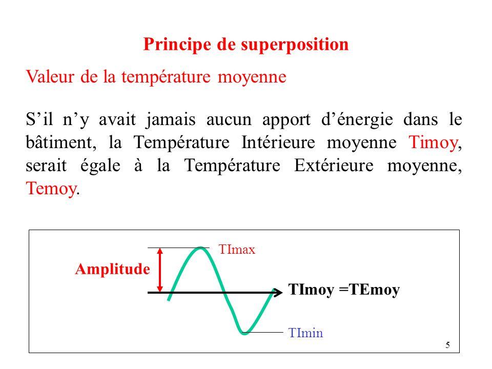 16 Principe de superposition Autrement dit, à un instant T, la température intérieure dun local est égale à: La température dair moyenne extérieure des 24 heures précédentes + Le gain de température moyenne dû aux apports internes et solaires + Une fonction sinusoïdale de lamplitude moyenne intérieure, dune période de 24 heures