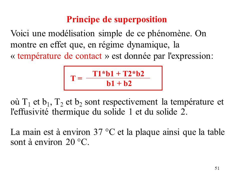 51 Principe de superposition T1*b1 + T2*b2 b1 + b2 T = Voici une modélisation simple de ce phénomène. On montre en effet que, en régime dynamique, la