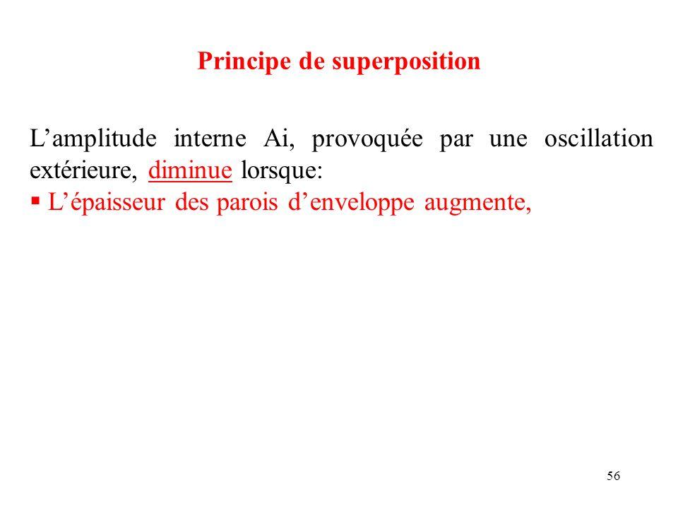 56 Principe de superposition Lamplitude interne Ai, provoquée par une oscillation extérieure, diminue lorsque: Lépaisseur des parois denveloppe augmen