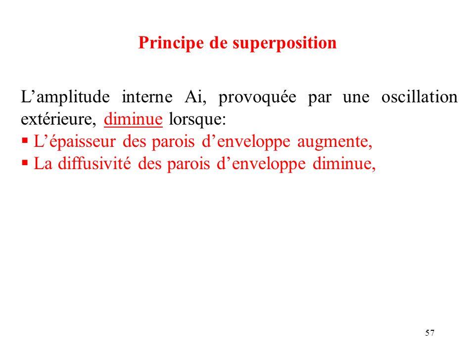 57 Principe de superposition Lamplitude interne Ai, provoquée par une oscillation extérieure, diminue lorsque: Lépaisseur des parois denveloppe augmen