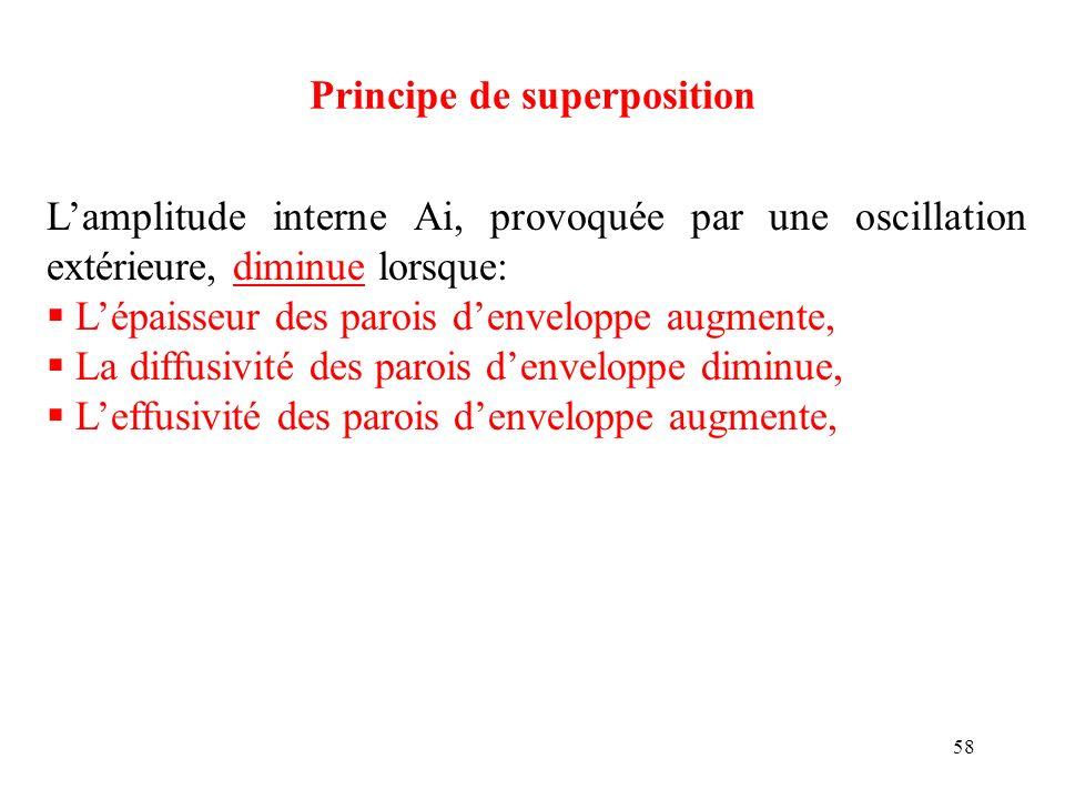 58 Principe de superposition Lamplitude interne Ai, provoquée par une oscillation extérieure, diminue lorsque: Lépaisseur des parois denveloppe augmen