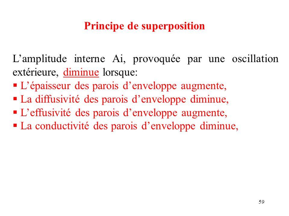 59 Principe de superposition Lamplitude interne Ai, provoquée par une oscillation extérieure, diminue lorsque: Lépaisseur des parois denveloppe augmen