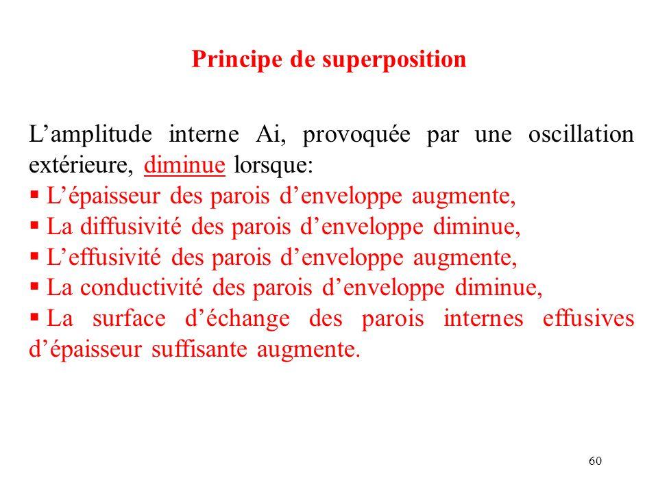 60 Principe de superposition Lamplitude interne Ai, provoquée par une oscillation extérieure, diminue lorsque: Lépaisseur des parois denveloppe augmen