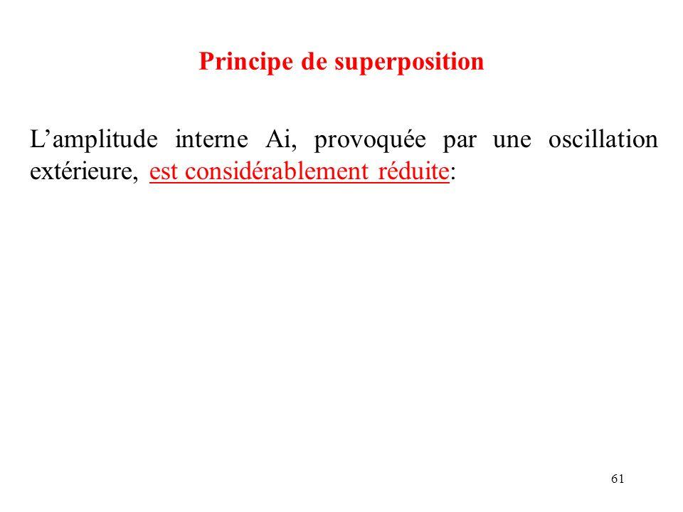 61 Principe de superposition Lamplitude interne Ai, provoquée par une oscillation extérieure, est considérablement réduite: