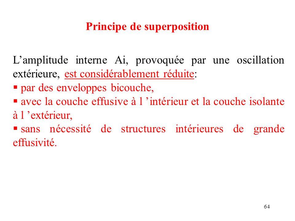 64 Principe de superposition Lamplitude interne Ai, provoquée par une oscillation extérieure, est considérablement réduite: par des enveloppes bicouch