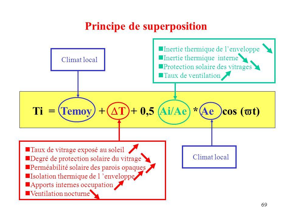 69 Principe de superposition Ti = Temoy + T + 0,5 Ai/Ae * Ae cos ( t) Taux de vitrage exposé au soleil Degré de protection solaire du vitrage Perméabi
