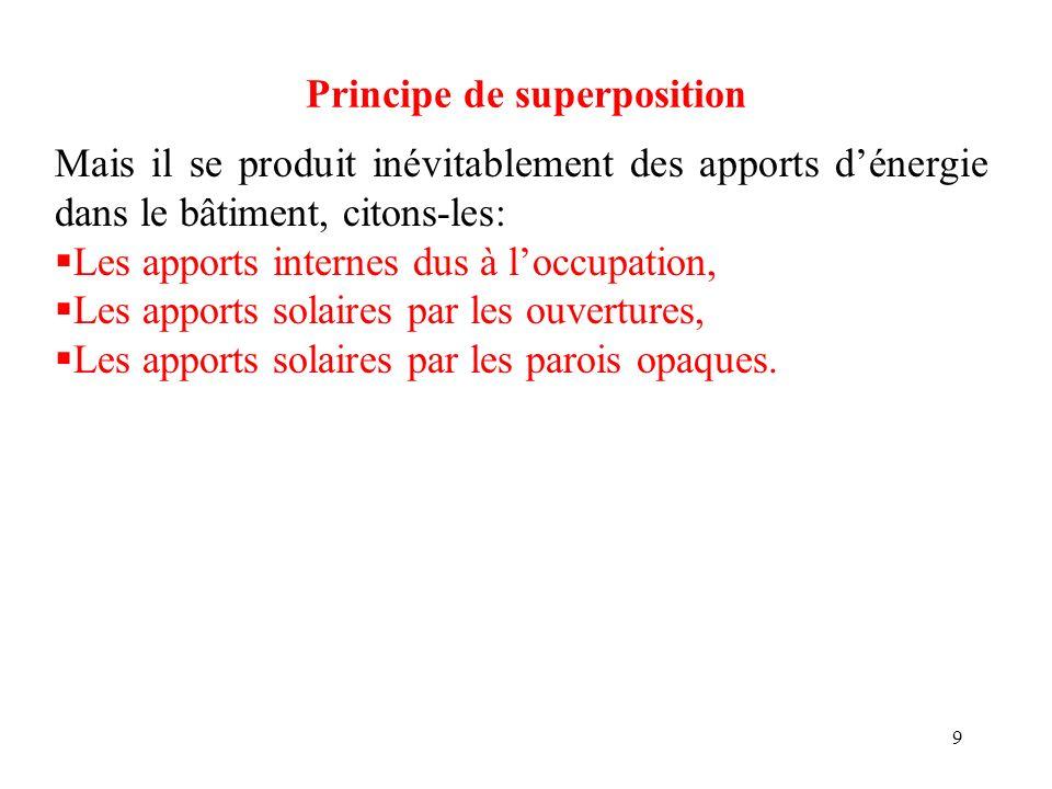 9 Principe de superposition Mais il se produit inévitablement des apports dénergie dans le bâtiment, citons-les: Les apports internes dus à loccupatio