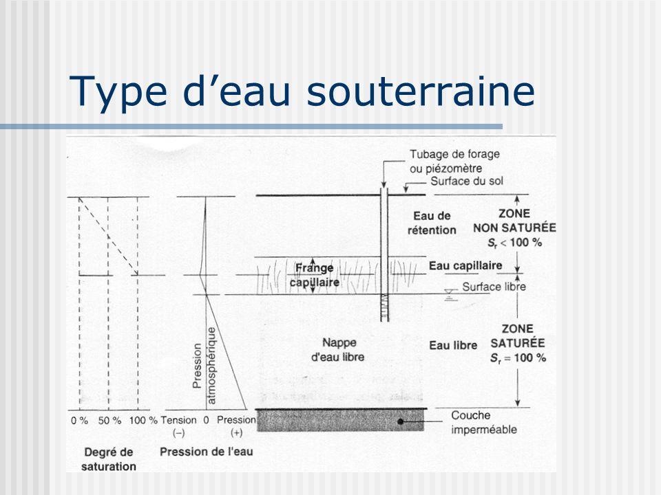Type de nappes deau souterraine Nappe deau libre ou phréatique Nappe perchée Nappe captive