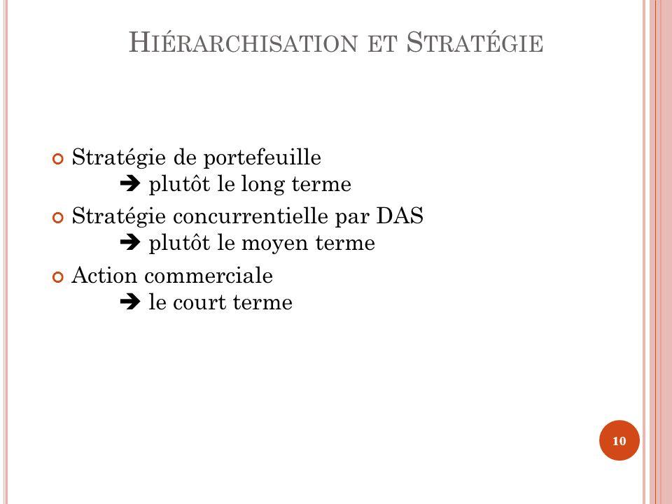 H IÉRARCHISATION ET S TRATÉGIE Stratégie de portefeuille plutôt le long terme Stratégie concurrentielle par DAS plutôt le moyen terme Action commercia