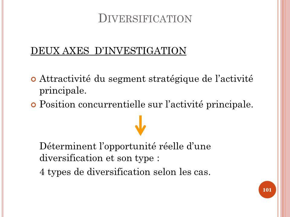 DEUX AXES DINVESTIGATION Attractivité du segment stratégique de lactivité principale. Position concurrentielle sur lactivité principale. Déterminent l