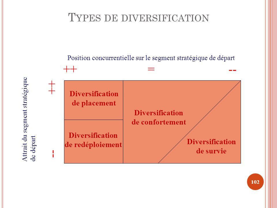 T YPES DE DIVERSIFICATION 102 Position concurrentielle sur le segment stratégique de départ Attrait du segment stratégiquede départ ++ = -- -- ++ Dive
