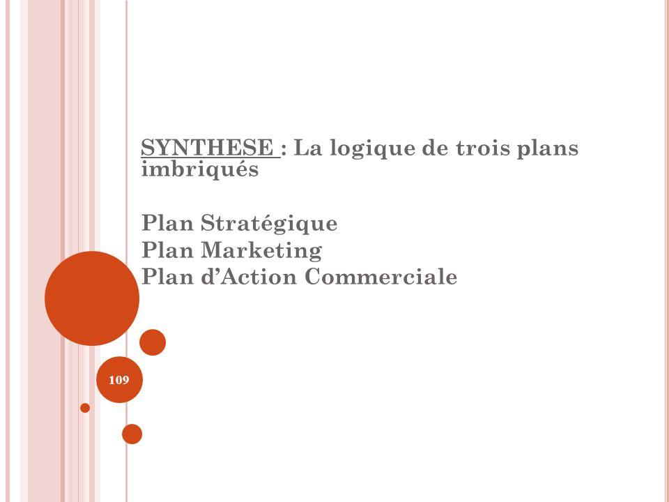 SYNTHESE : La logique de trois plans imbriqués Plan Stratégique Plan Marketing Plan dAction Commerciale 109