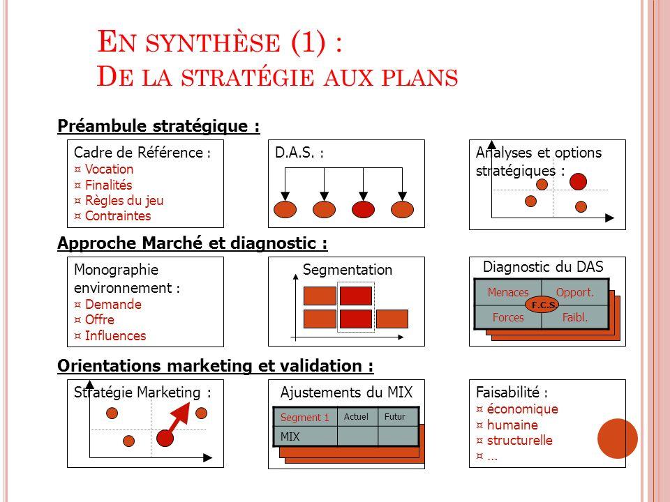 E N SYNTHÈSE (1) : D E LA STRATÉGIE AUX PLANS Préambule stratégique : Approche Marché et diagnostic : Orientations marketing et validation : Cadre de