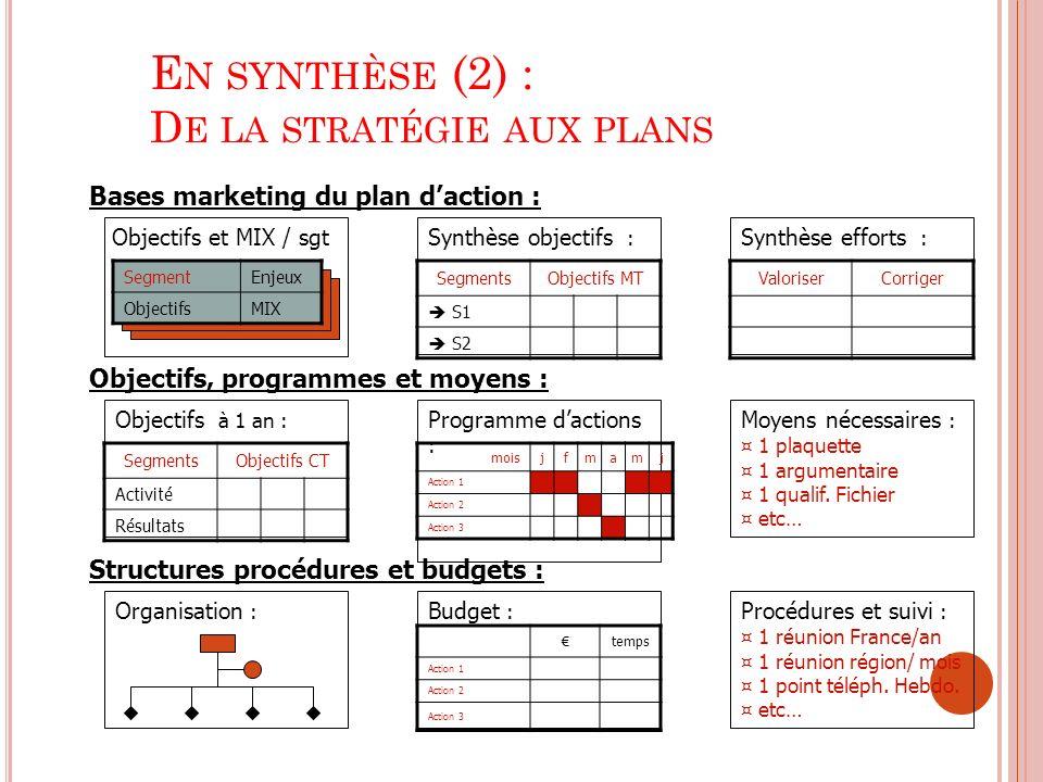 E N SYNTHÈSE (2) : D E LA STRATÉGIE AUX PLANS Bases marketing du plan daction : Objectifs, programmes et moyens : Structures procédures et budgets : O