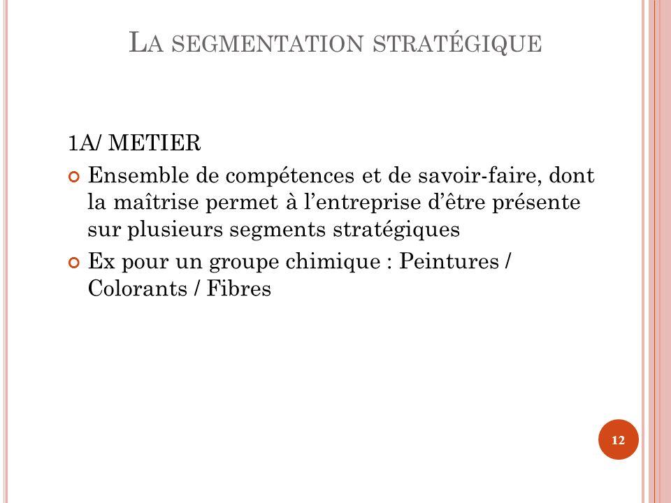 1A/ METIER Ensemble de compétences et de savoir-faire, dont la maîtrise permet à lentreprise dêtre présente sur plusieurs segments stratégiques Ex pou