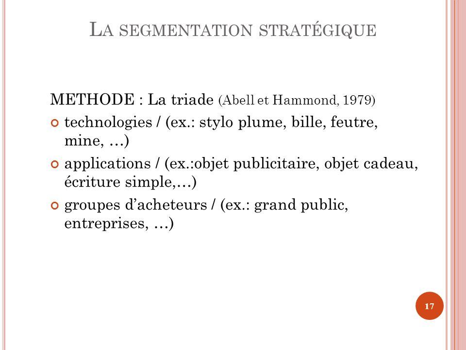 METHODE : La triade (Abell et Hammond, 1979) technologies / (ex.: stylo plume, bille, feutre, mine, …) applications / (ex.:objet publicitaire, objet c