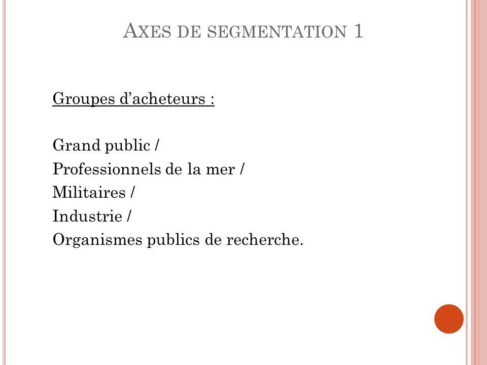 A XES DE SEGMENTATION 1 Groupes dacheteurs : Grand public / Professionnels de la mer / Militaires / Industrie / Organismes publics de recherche.