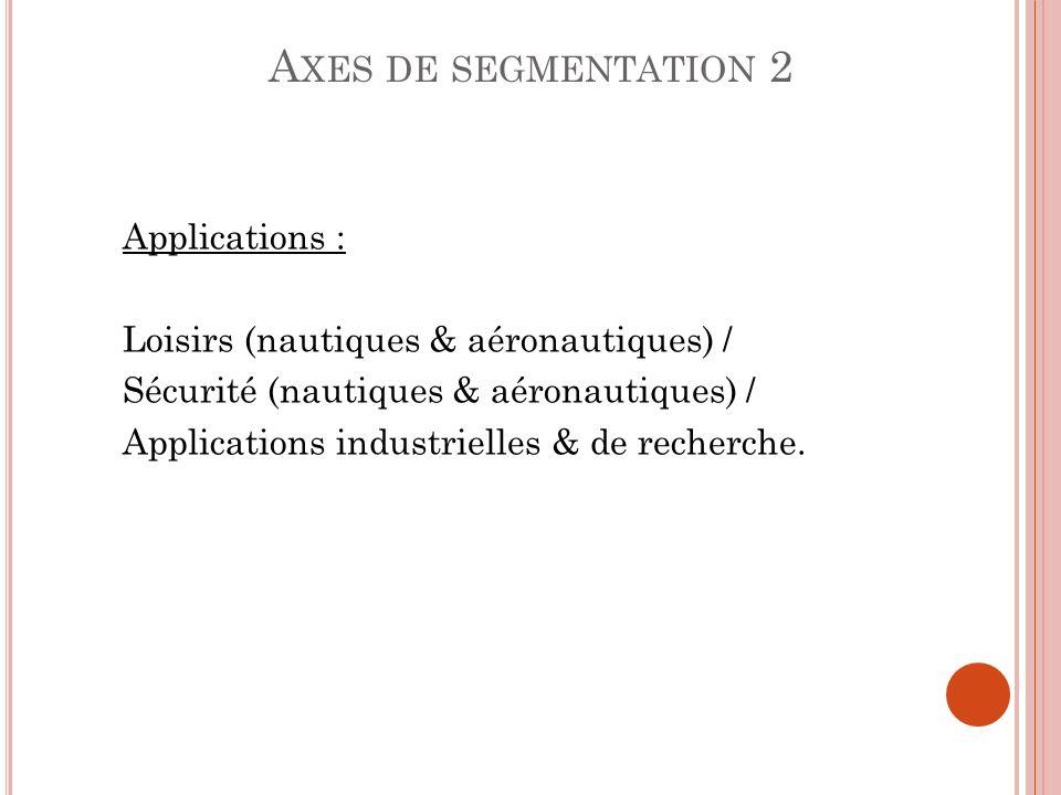 Applications : Loisirs (nautiques & aéronautiques) / Sécurité (nautiques & aéronautiques) / Applications industrielles & de recherche. A XES DE SEGMEN