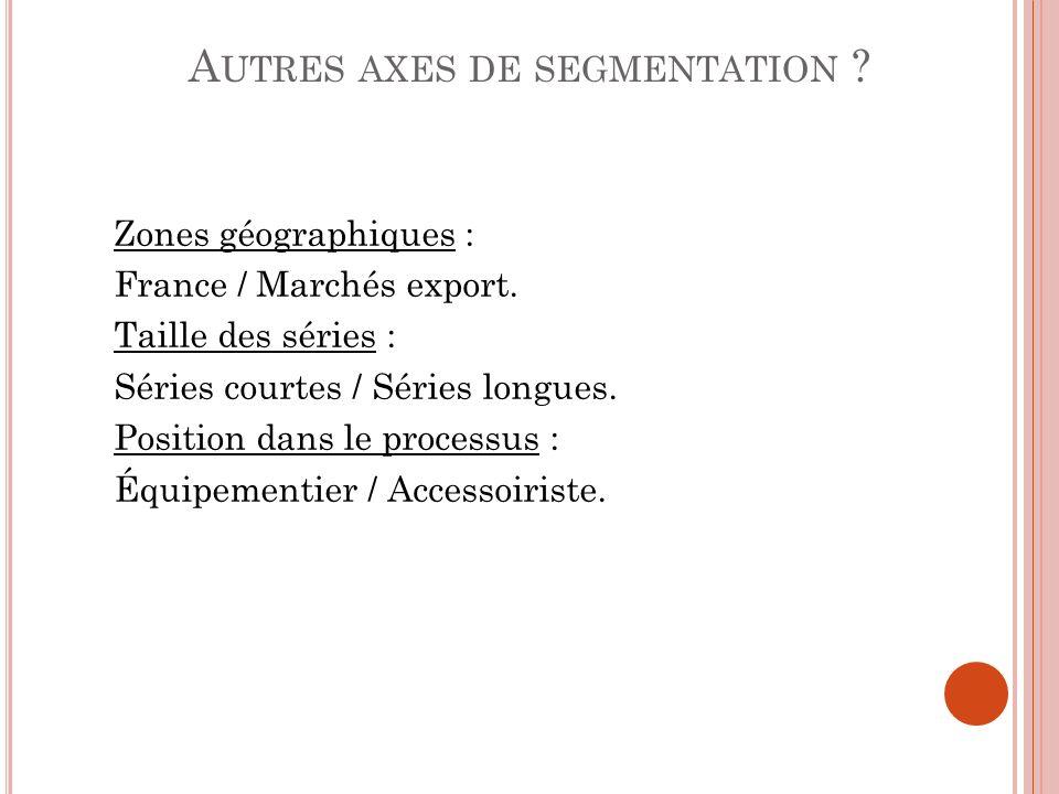 Zones géographiques : France / Marchés export. Taille des séries : Séries courtes / Séries longues. Position dans le processus : Équipementier / Acces