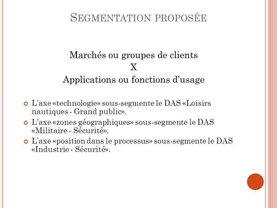 S EGMENTATION PROPOSÉE Marchés ou groupes de clients X Applications ou fonctions dusage Laxe «technologie» sous-segmente le DAS «Loisirs nautiques - G
