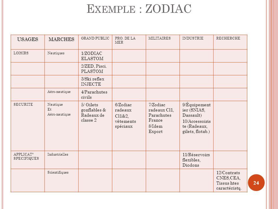 E XEMPLE : ZODIACUSAGESMARCHES GRAND PUBLICPRO. DE LA MER MILITAIRESINDUSTRIERECHERCHE LOISIRSNautiques 1/ZODIAC ELASTOM 2/ZED, Pisci. PLASTOM 3/Ski r