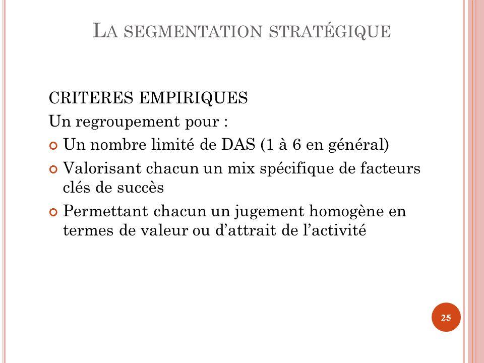 CRITERES EMPIRIQUES Un regroupement pour : Un nombre limité de DAS (1 à 6 en général) Valorisant chacun un mix spécifique de facteurs clés de succès P