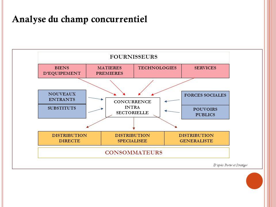 Analyse du champ concurrentiel CONCURRENCE INTRA SECTORIELLE FOURNISSEURS BIENS DEQUIPEMENT MATIERES PREMIERES TECHNOLOGIESSERVICES NOUVEAUX ENTRANTS