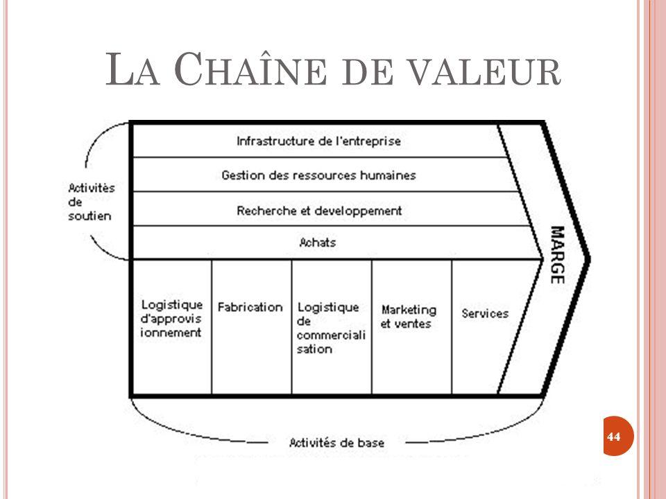 L A C HAÎNE DE VALEUR 44