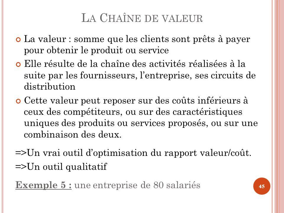 L A C HAÎNE DE VALEUR La valeur : somme que les clients sont prêts à payer pour obtenir le produit ou service Elle résulte de la chaîne des activités
