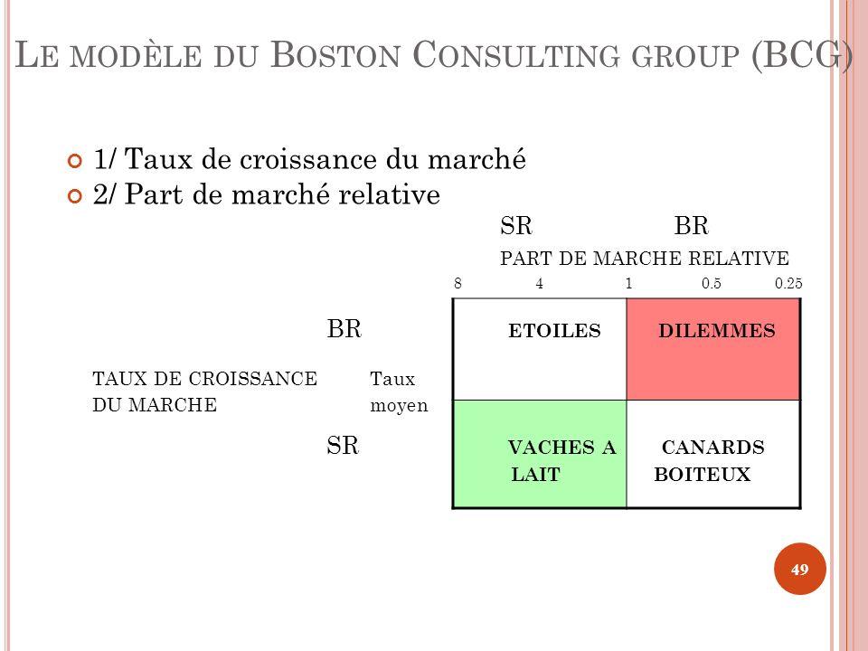 L E MODÈLE DU B OSTON C ONSULTING GROUP (BCG) 1/ Taux de croissance du marché 2/ Part de marché relative SRBR PART DE MARCHE RELATIVE 8 4 1 0.5 0.25 B