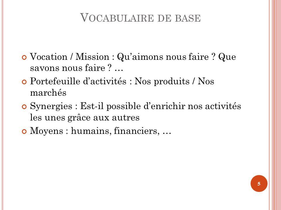 V OCABULAIRE DE BASE Vocation / Mission : Quaimons nous faire ? Que savons nous faire ? … Portefeuille dactivités : Nos produits / Nos marchés Synergi