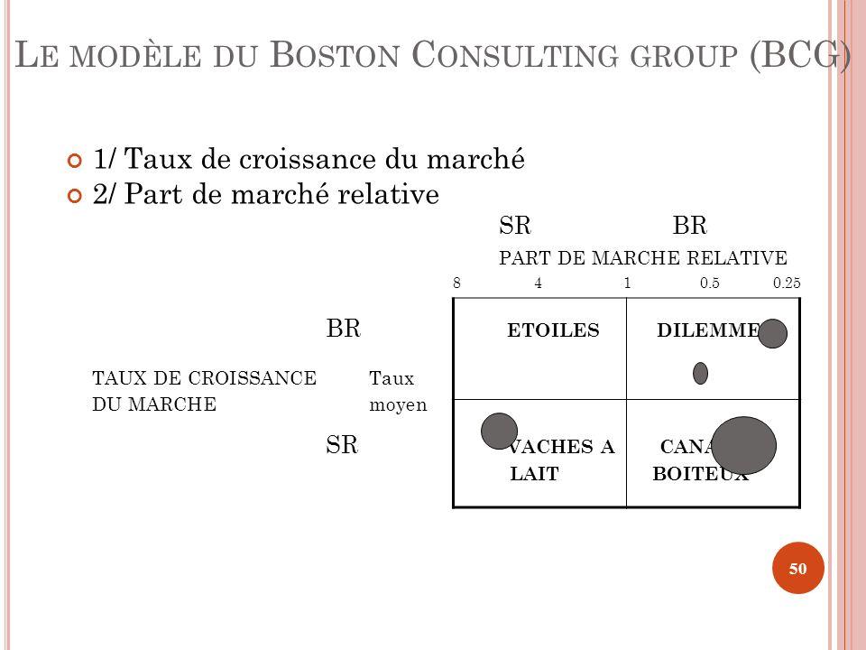 1/ Taux de croissance du marché 2/ Part de marché relative SRBR PART DE MARCHE RELATIVE 8 4 1 0.5 0.25 BR ETOILES DILEMMES TAUX DE CROISSANCE Taux DU